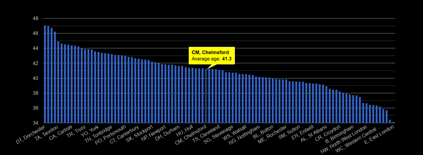 Chelmsford average age rank by year