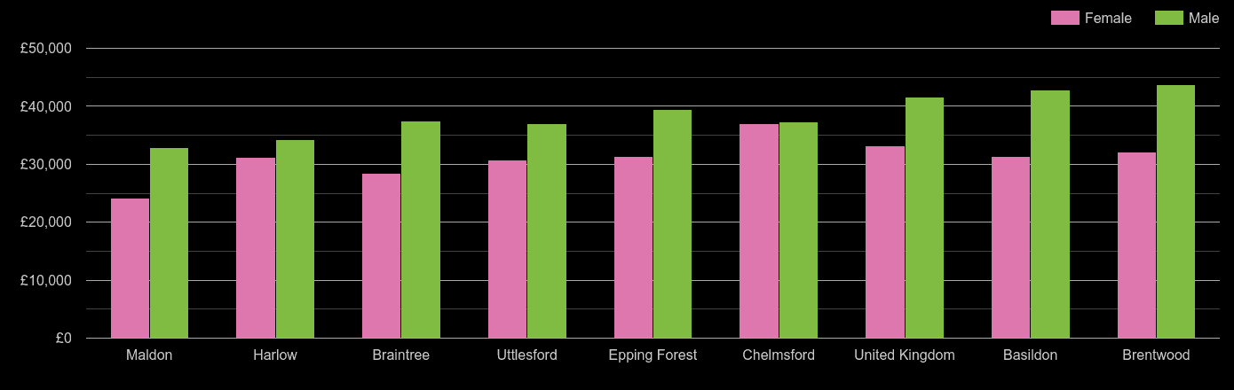 Chelmsford average salary comparison by sex