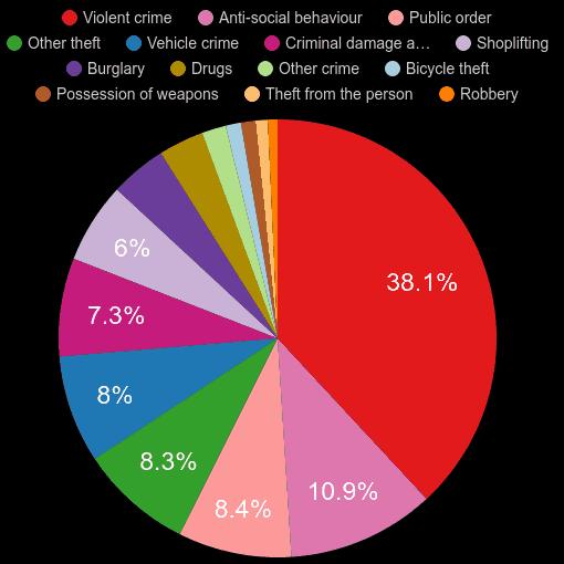 Chelmsford crime statistics