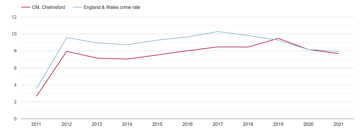 Chelmsford criminal damage and arson crime rate