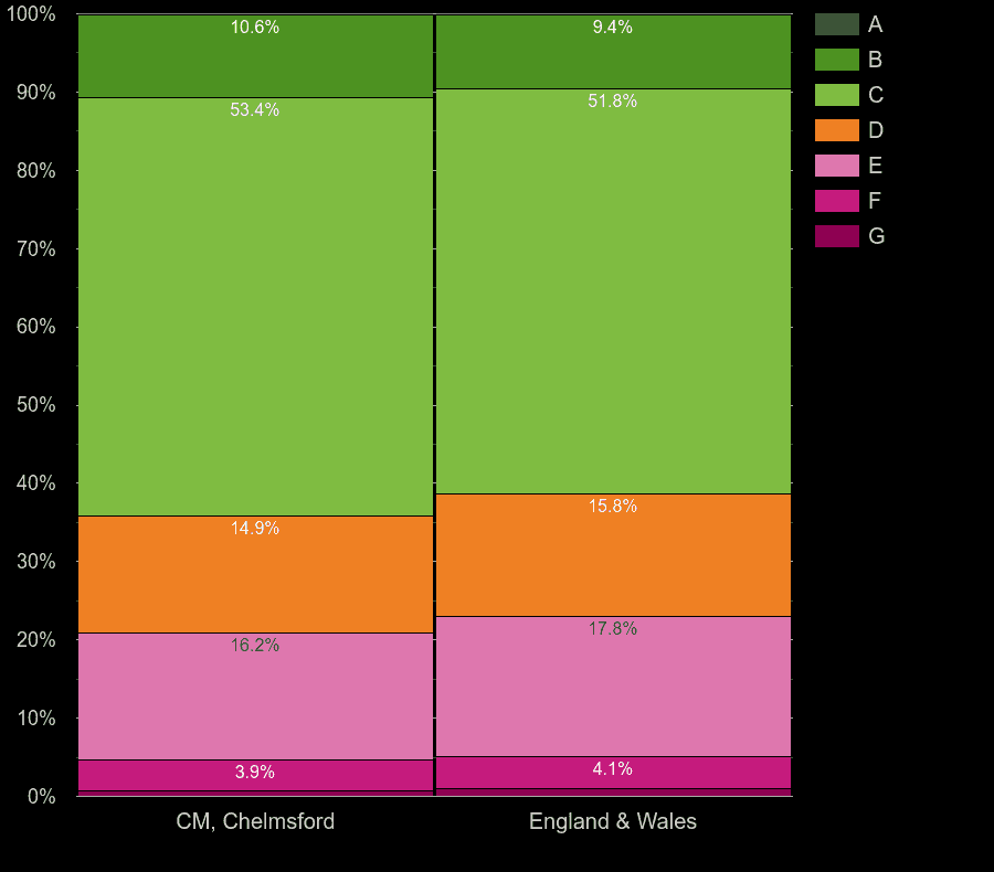 Chelmsford houses by energy rating