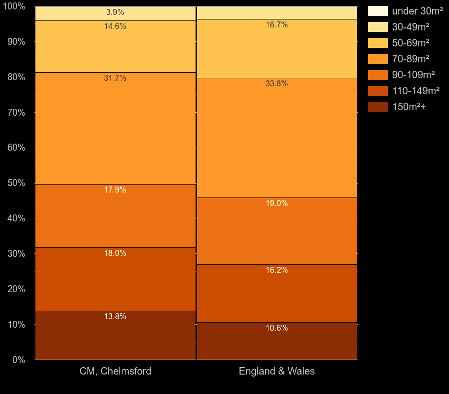 Chelmsford houses by floor area size