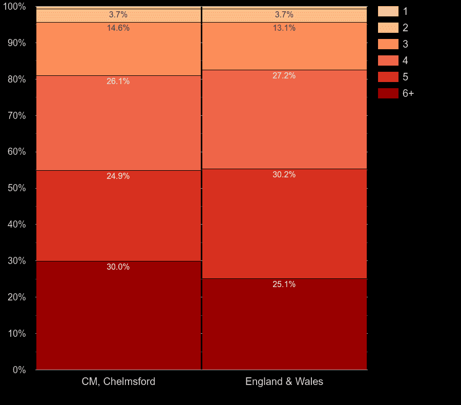 Chelmsford houses by number of heated rooms