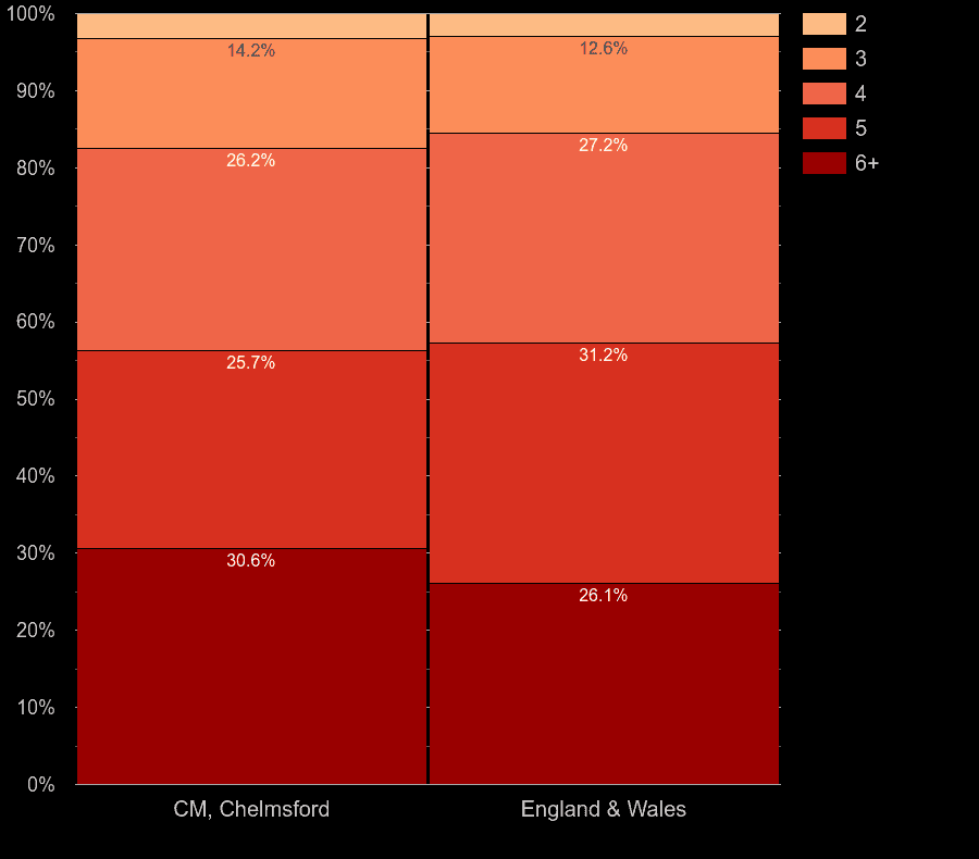 Chelmsford houses by number of rooms