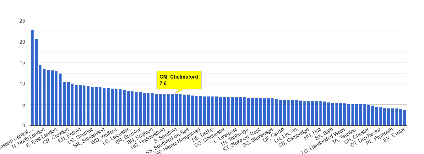 Chelmsford other theft crime rate rank