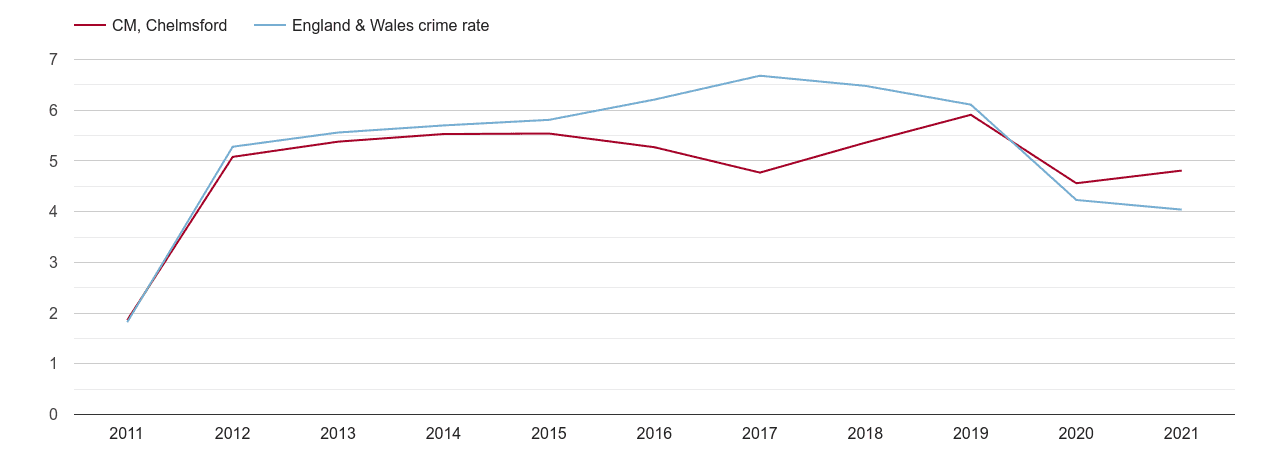 Chelmsford shoplifting crime rate