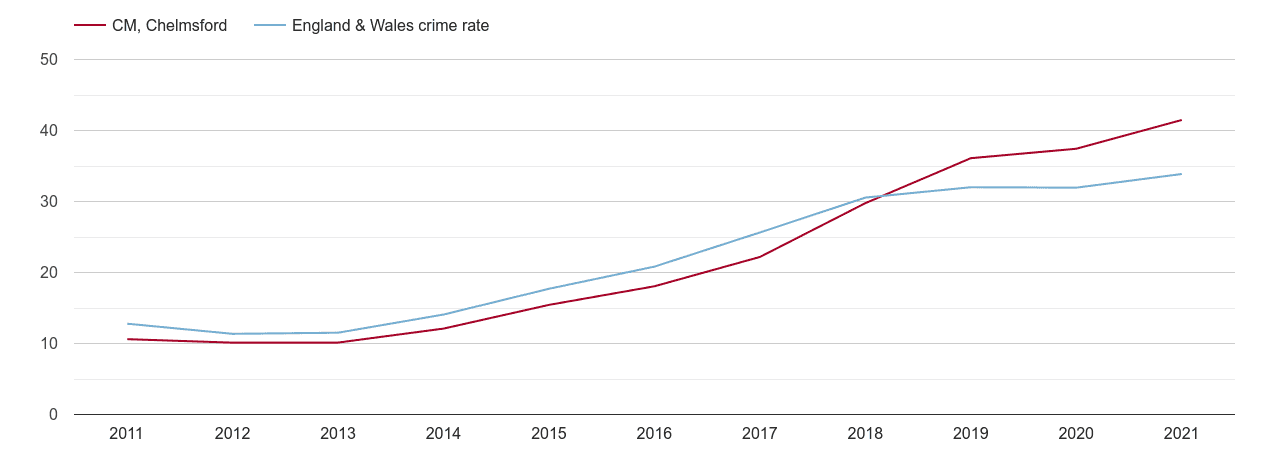 Chelmsford violent crime rate