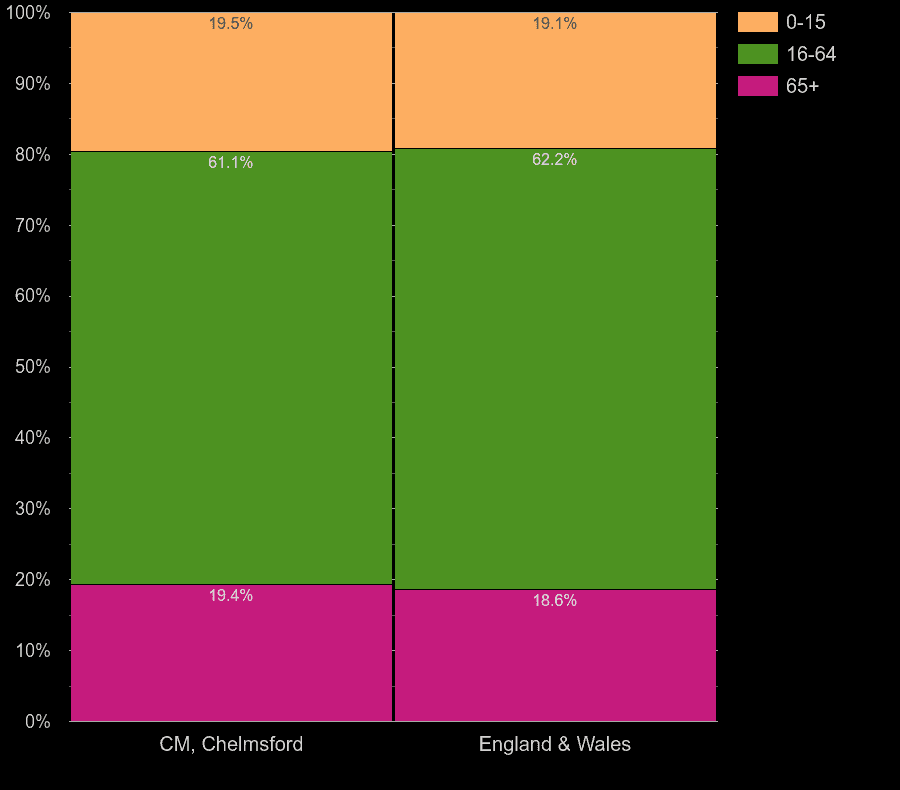 Chelmsford working age population share