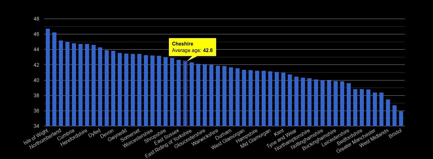 Cheshire average age rank by year