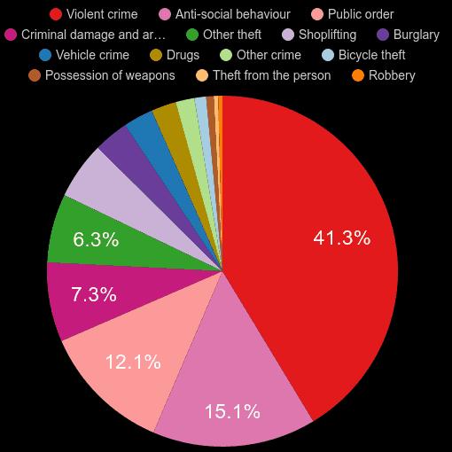 Cheshire crime statistics