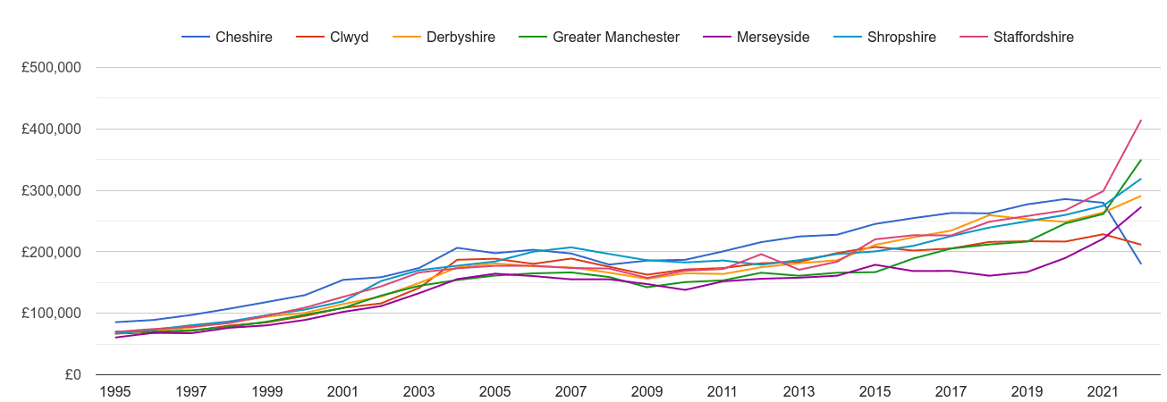 Cheshire new home prices and nearby counties