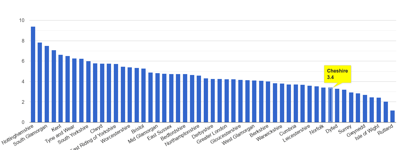 Cheshire shoplifting crime rate rank