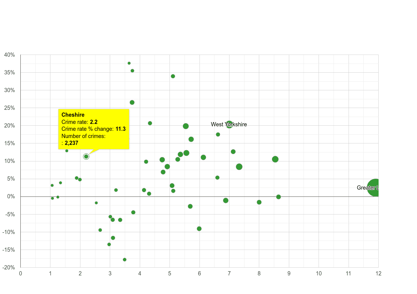 Cheshire vehicle crime rate compared to other counties