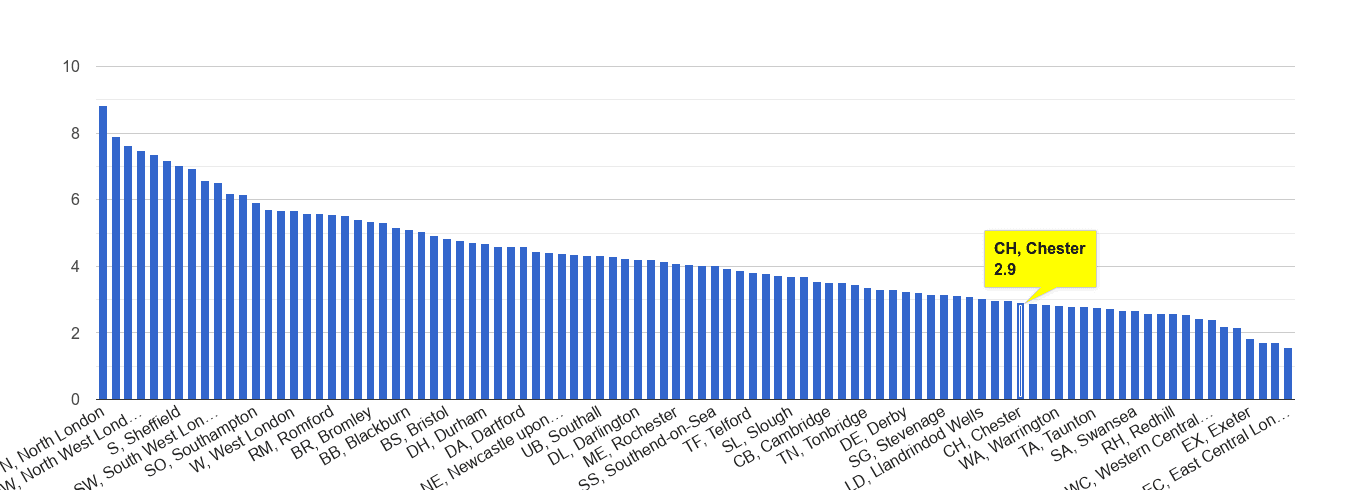 Chester burglary crime rate rank