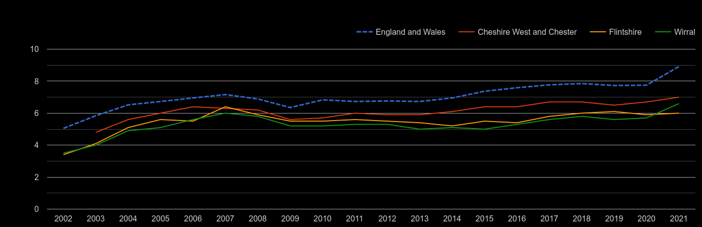 Chester house price to earnings ratio history