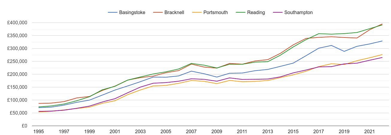 Basingstoke house prices and nearby cities