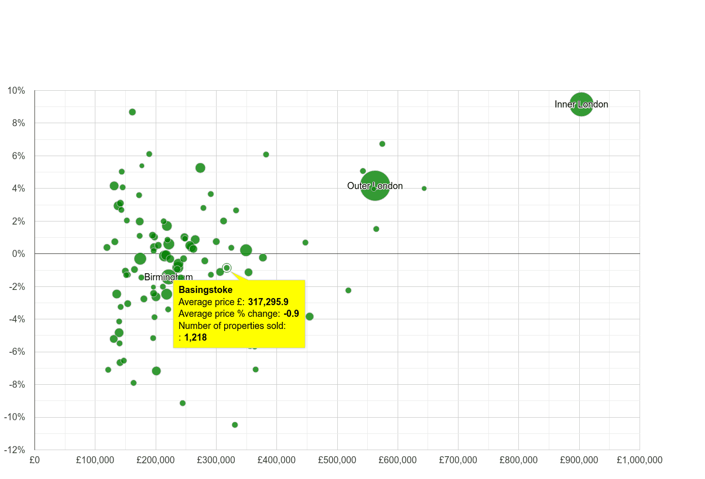 Basingstoke house prices compared to other cities