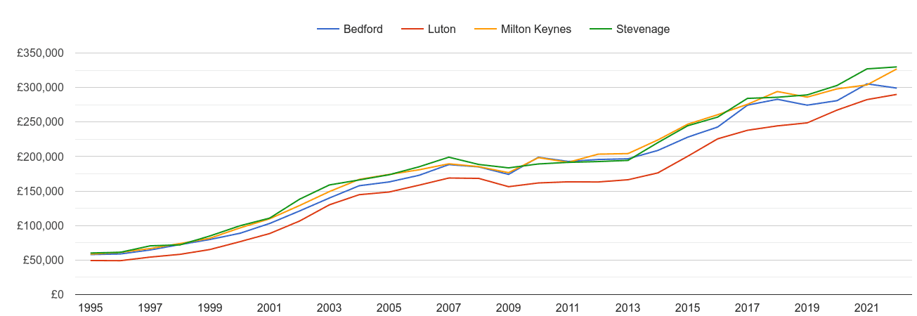 Bedford house prices and nearby cities