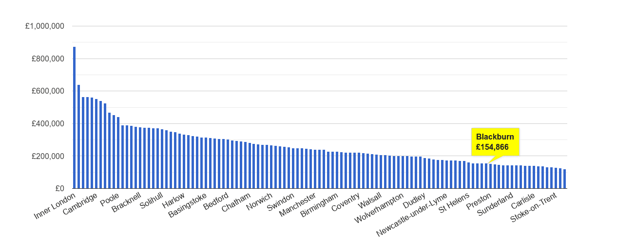 Blackburn house price rank