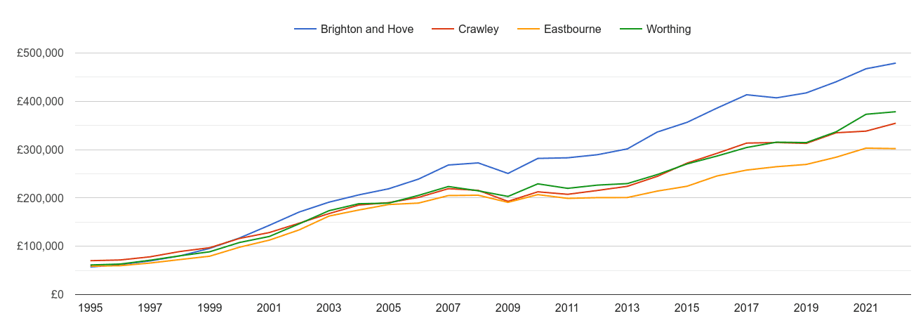 Brighton and Hove house prices and nearby cities