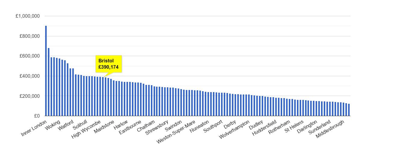 Bristol house price rank