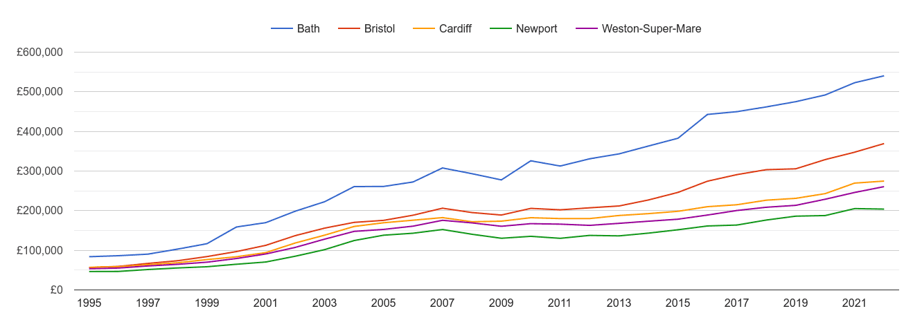 Bristol house prices and nearby cities