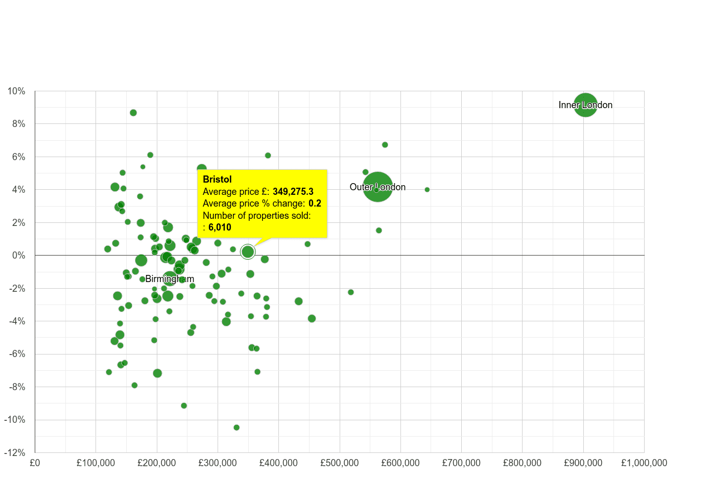 Bristol house prices compared to other cities