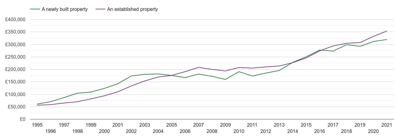 Bristol house prices new vs established
