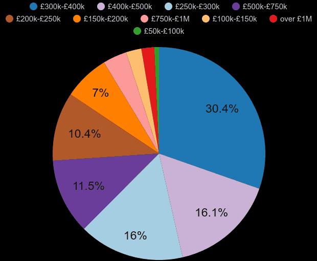 Bristol property sales share by price range