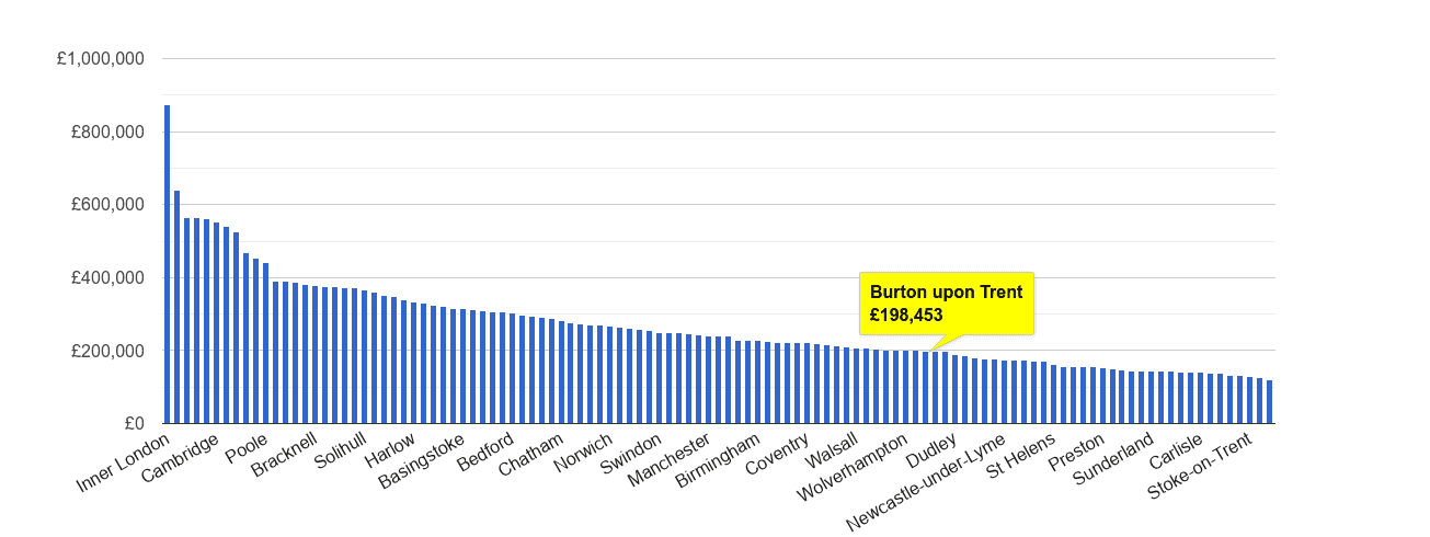 Burton upon Trent house price rank