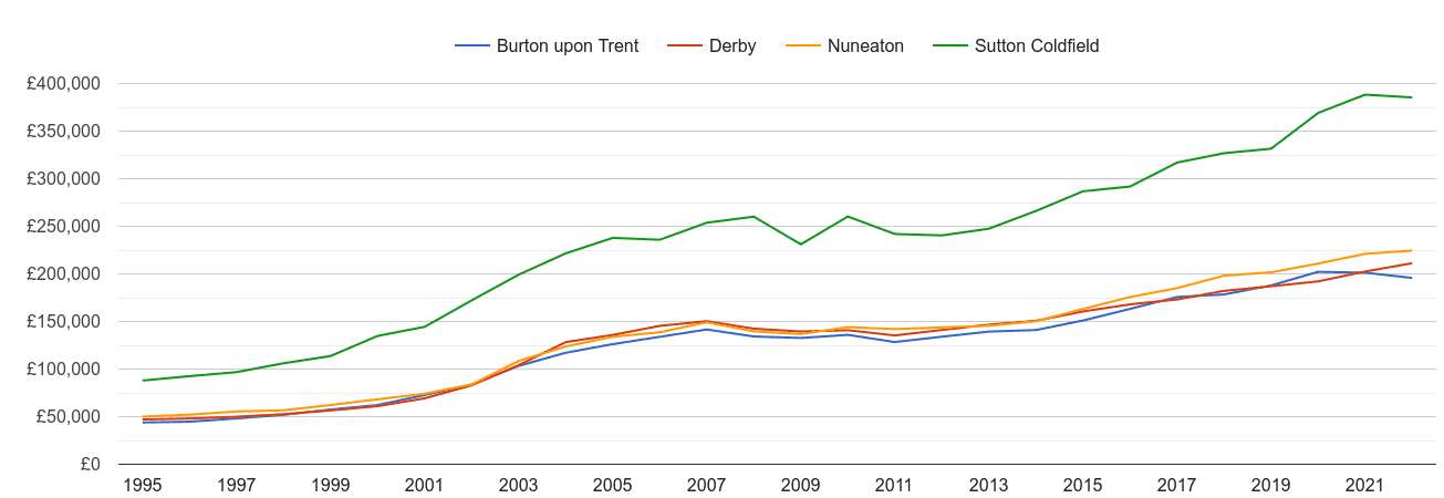 Burton upon Trent house prices and nearby cities