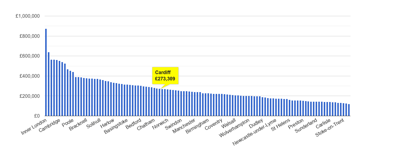 Cardiff house price rank