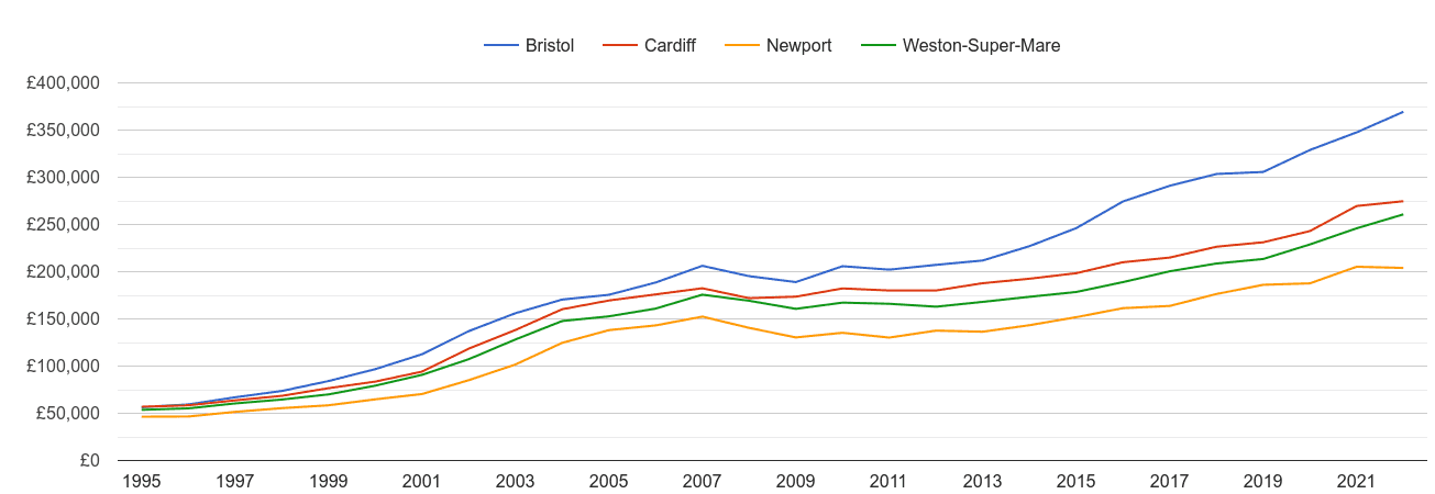 Cardiff house prices and nearby cities