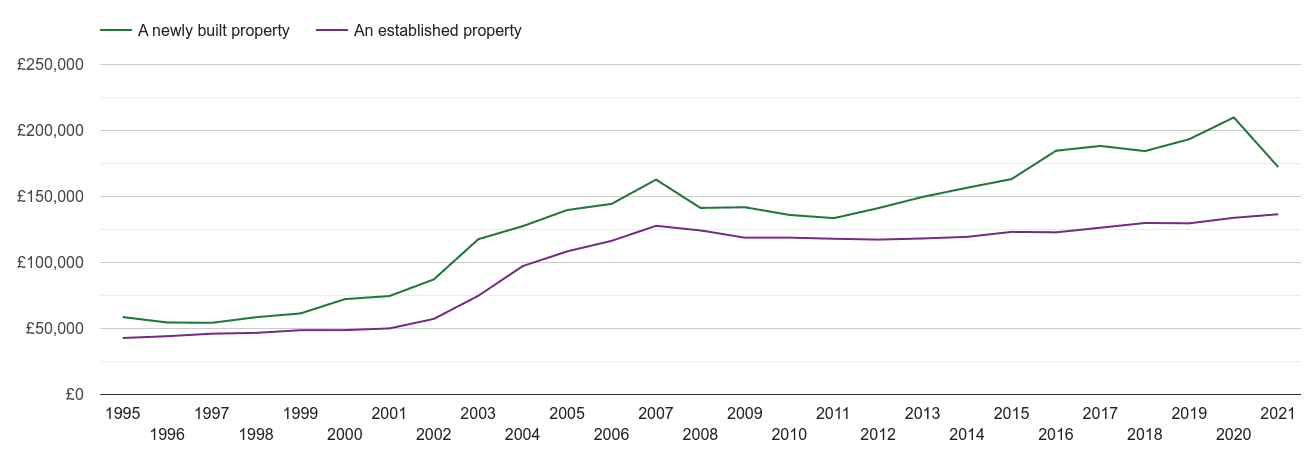 Carlisle house prices new vs established