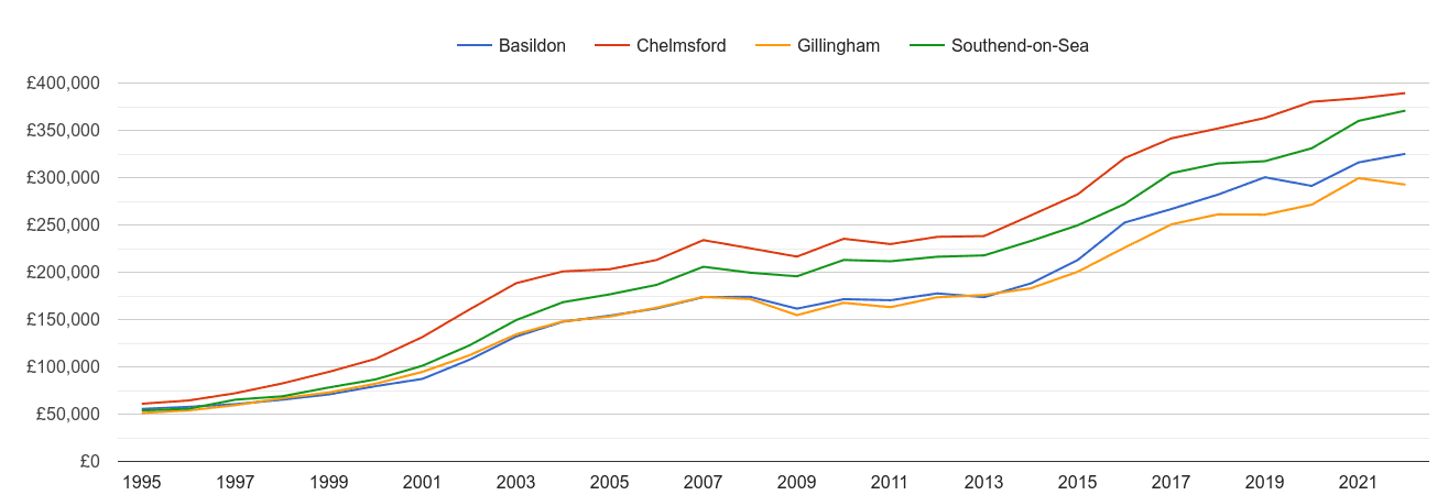 Chelmsford house prices and nearby cities