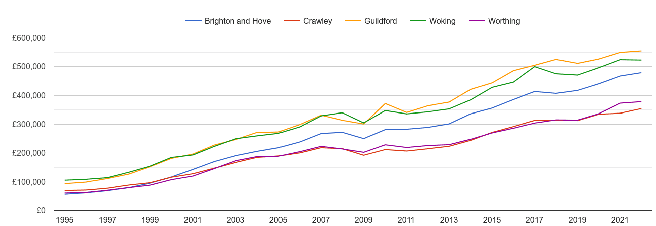 Crawley house prices and nearby cities