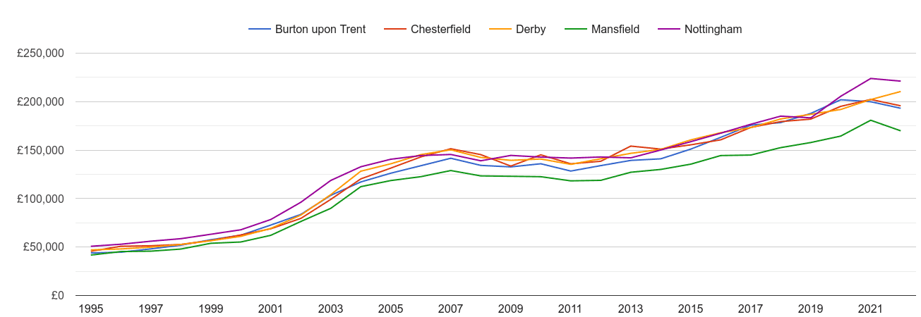 Derby house prices and nearby cities