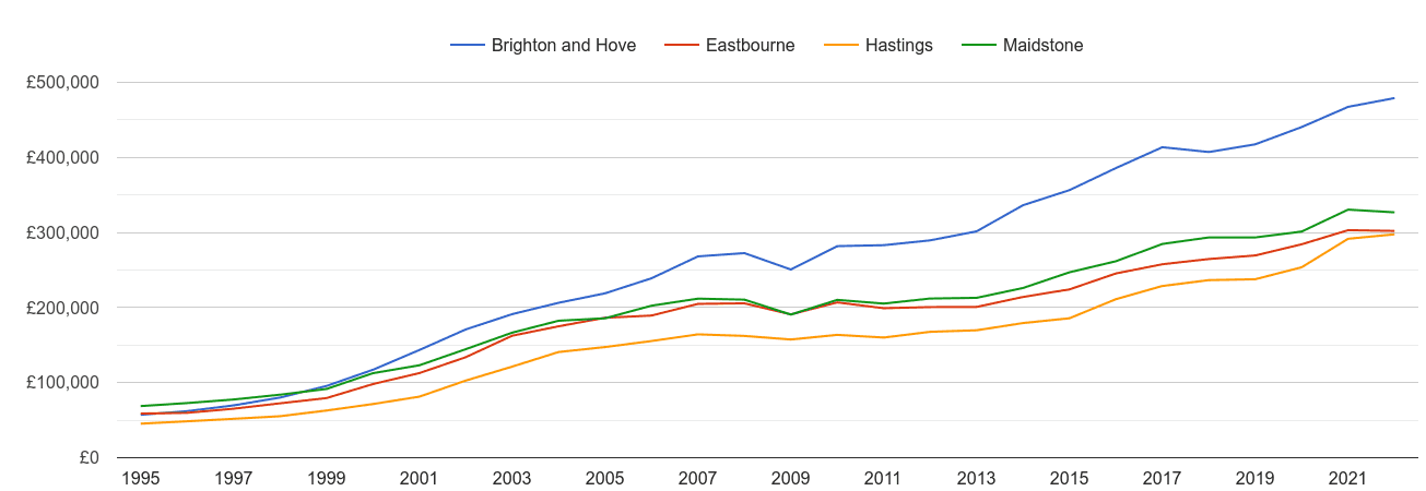 Eastbourne house prices and nearby cities