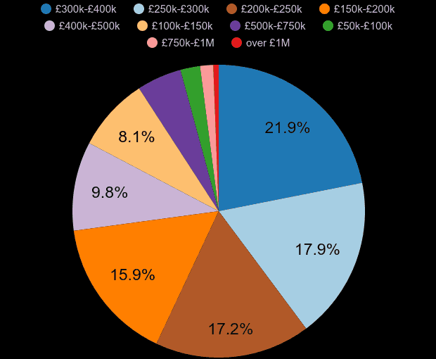 Eastbourne property sales share by price range