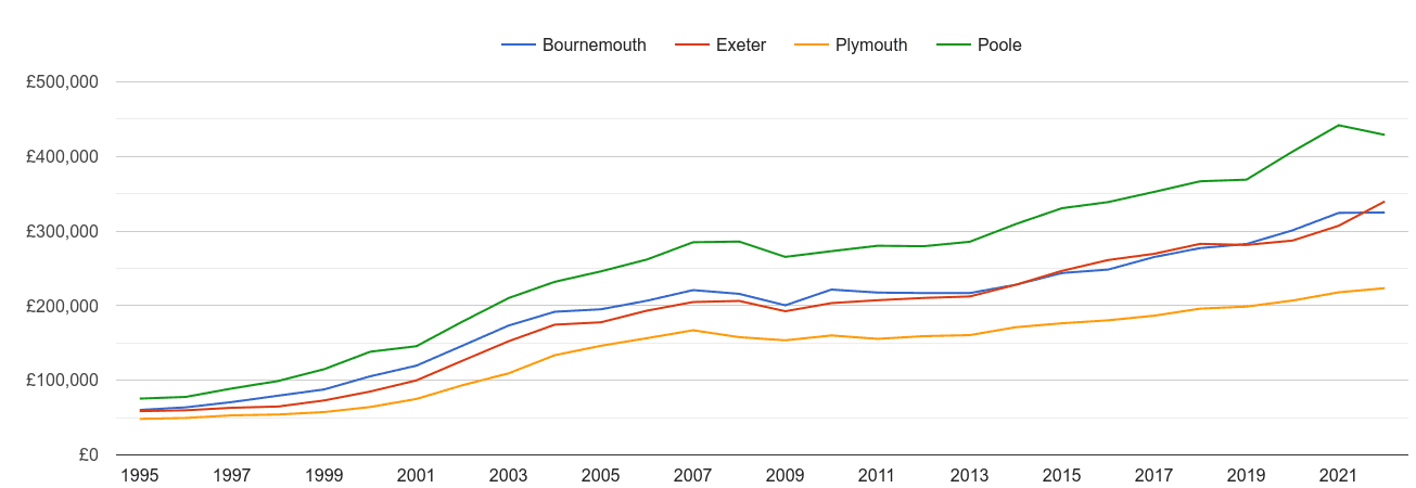 Exeter house prices and nearby cities