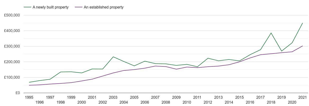 Gillingham house prices new vs established