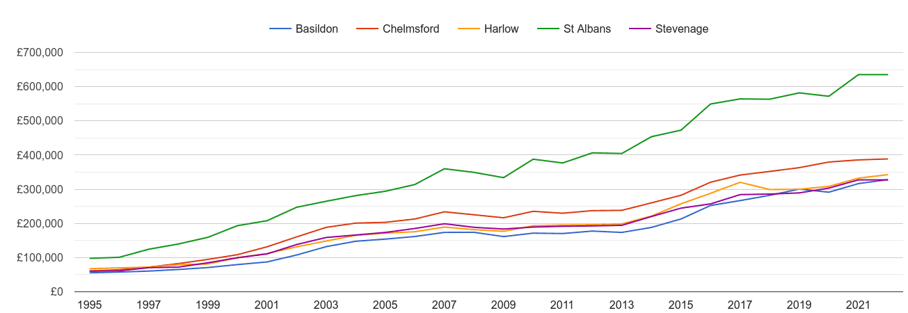 Harlow house prices and nearby cities