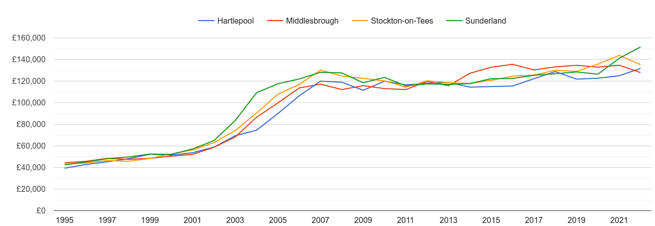 Hartlepool house prices and nearby cities