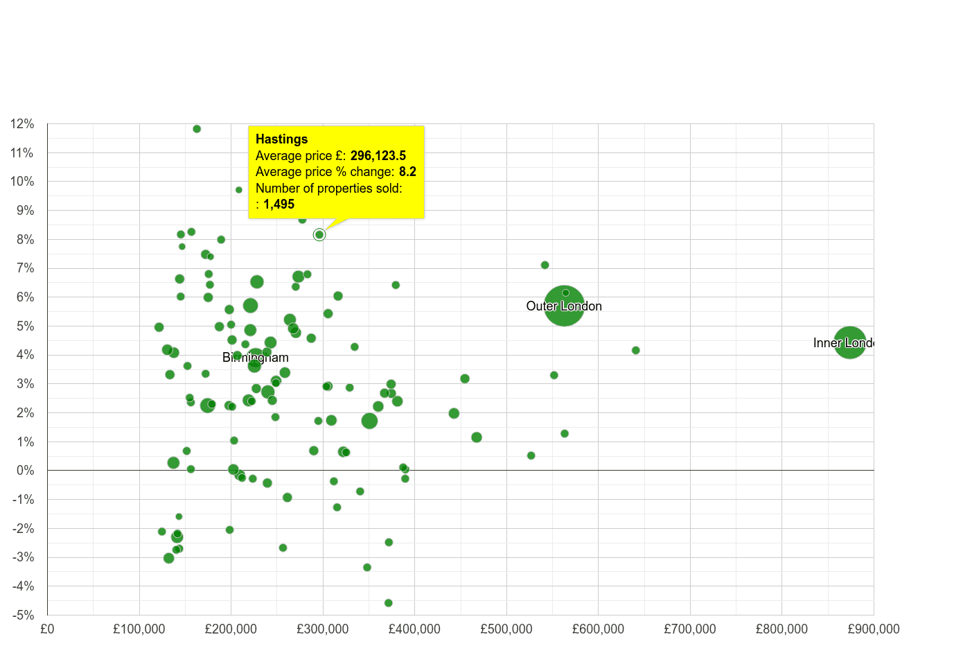 Hastings house prices compared to other cities