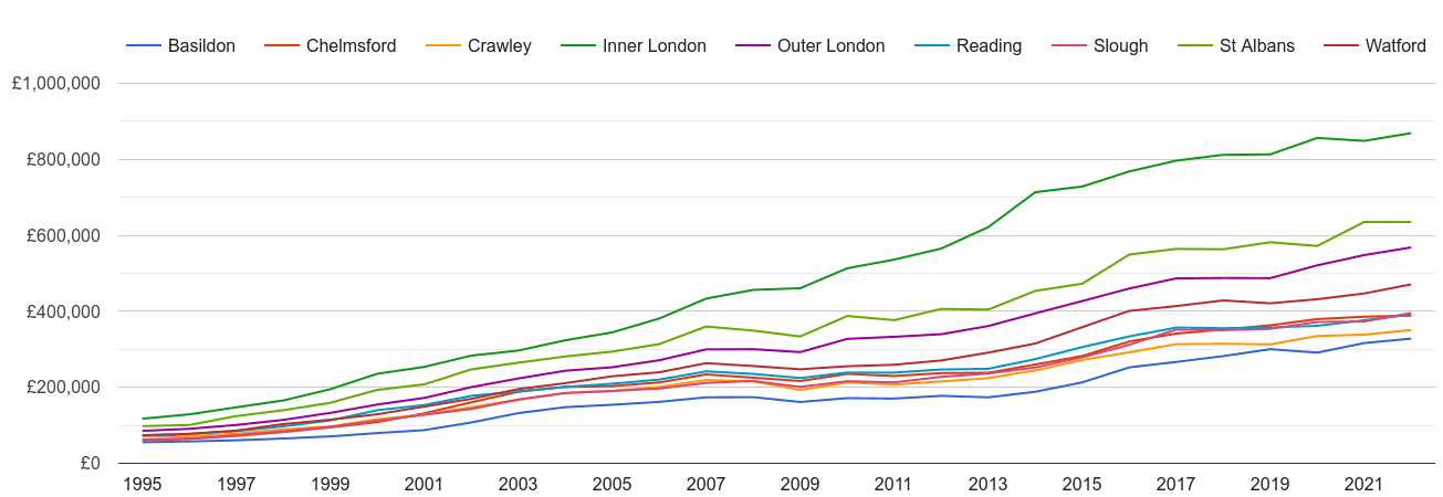 Inner London house prices and nearby cities