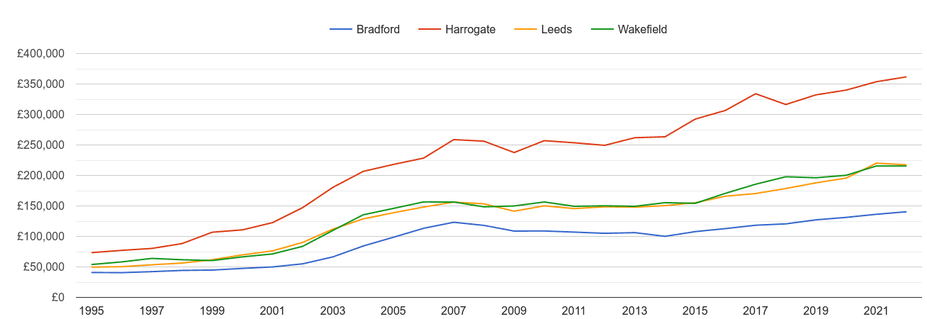 Leeds house prices and nearby cities