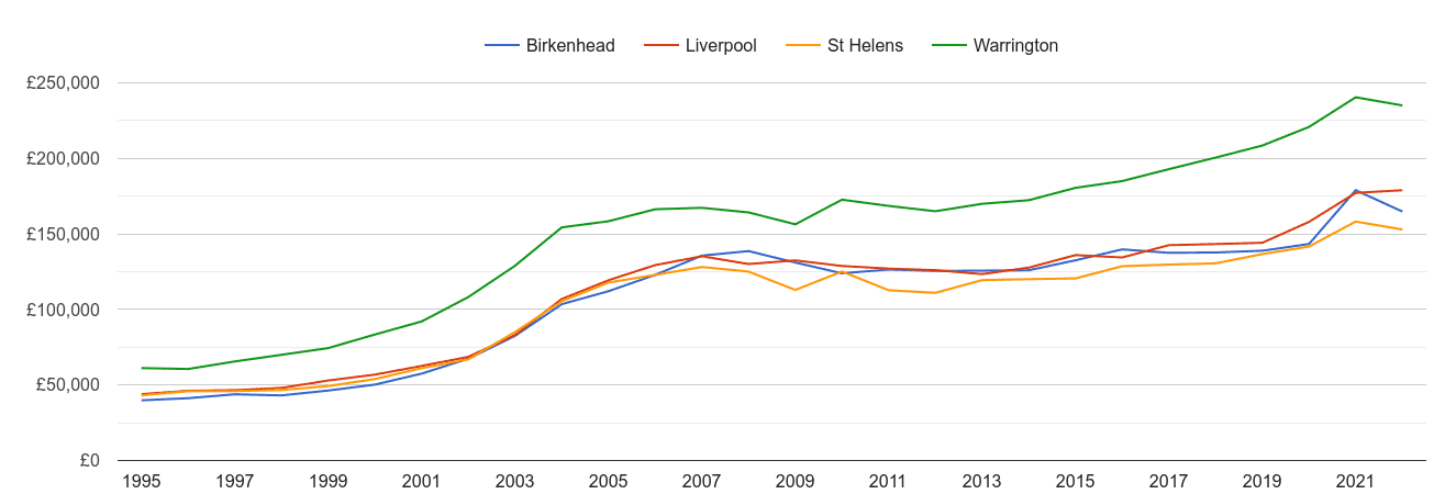 Liverpool house prices and nearby cities