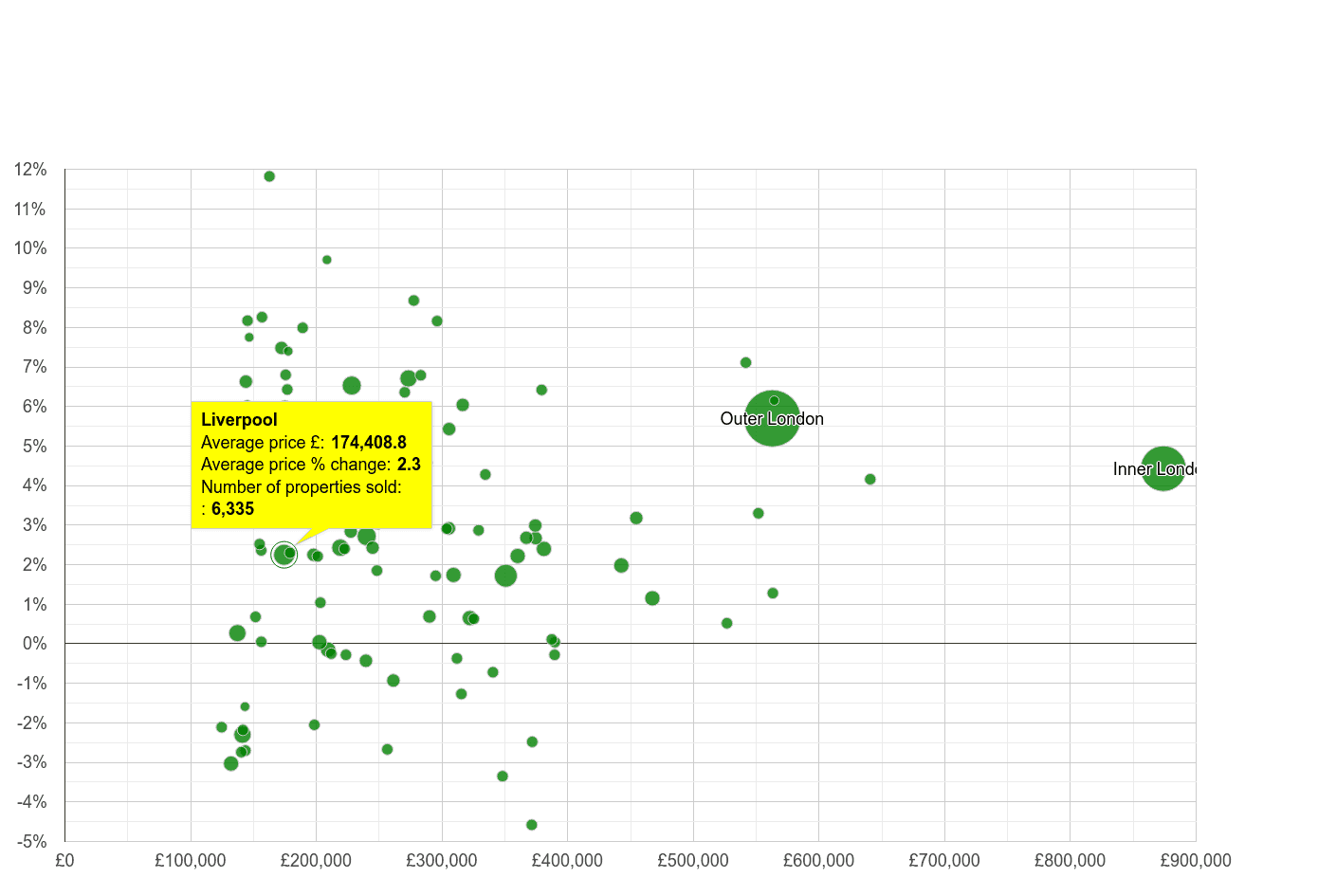 Liverpool house prices compared to other cities