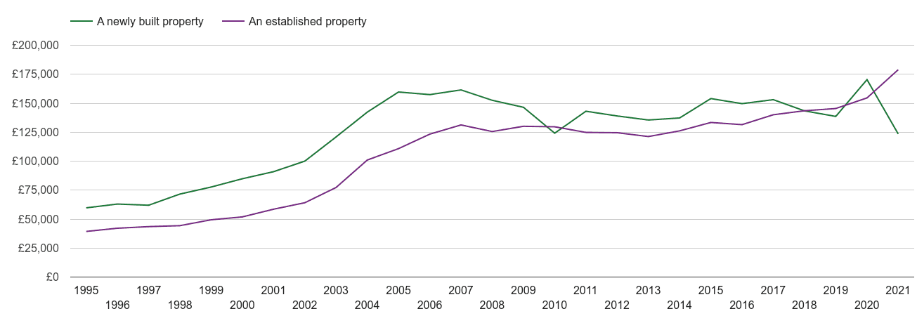 Liverpool house prices new vs established