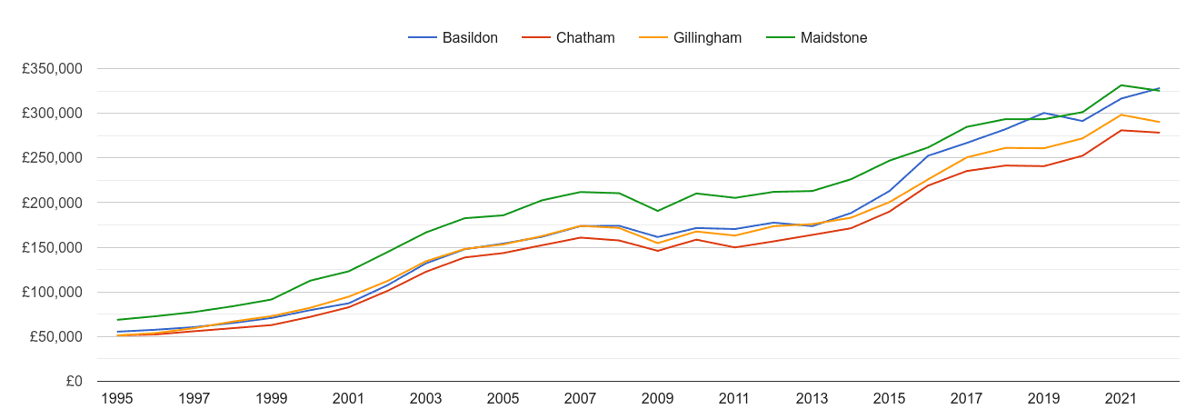 Maidstone house prices and nearby cities